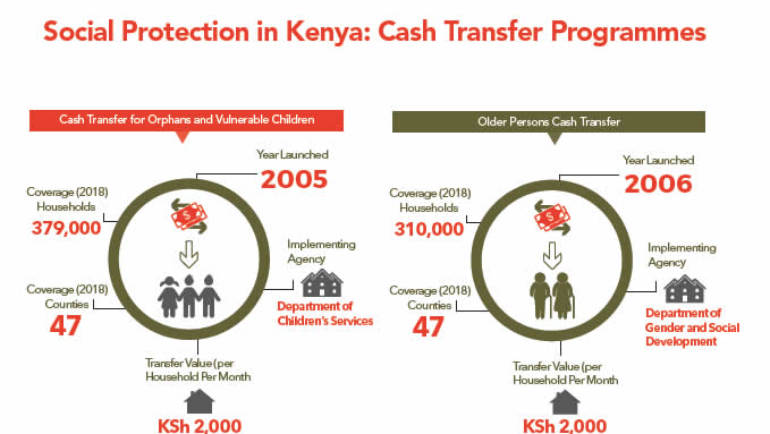 Infographics cash transfers in Kenya